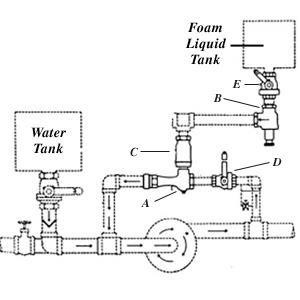 Around-The-Pump Proportioner